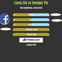 Liang Shi vs Hongbo Yin h2h player stats