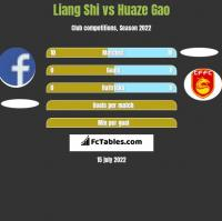 Liang Shi vs Huaze Gao h2h player stats