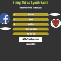 Liang Shi vs Ayoub Kaabi h2h player stats