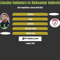 Liassine Cadamuro vs Aleksandar Gojkovic h2h player stats