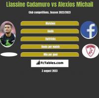 Liassine Cadamuro vs Alexios Michail h2h player stats