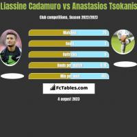 Liassine Cadamuro vs Anastasios Tsokanis h2h player stats