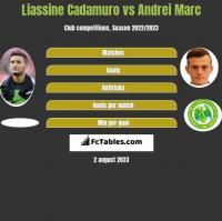 Liassine Cadamuro vs Andrei Marc h2h player stats