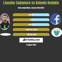 Liassine Cadamuro vs Antonis Dedakis h2h player stats