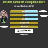 Liassine Cadamuro vs Bogdan Sandru h2h player stats