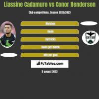 Liassine Cadamuro vs Conor Henderson h2h player stats
