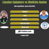 Liassine Cadamuro vs Dimitrios Goutas h2h player stats