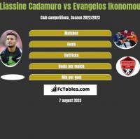 Liassine Cadamuro vs Evangelos Ikonomou h2h player stats