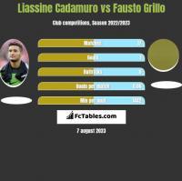 Liassine Cadamuro vs Fausto Grillo h2h player stats
