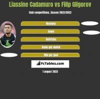 Liassine Cadamuro vs Filip Gligorov h2h player stats