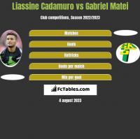 Liassine Cadamuro vs Gabriel Matei h2h player stats