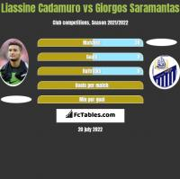 Liassine Cadamuro vs Giorgos Saramantas h2h player stats