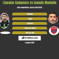 Liassine Cadamuro vs Giannis Maniatis h2h player stats