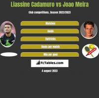 Liassine Cadamuro vs Joao Meira h2h player stats