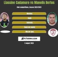 Liassine Cadamuro vs Manolis Bertos h2h player stats