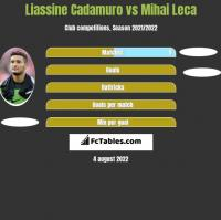 Liassine Cadamuro vs Mihai Leca h2h player stats