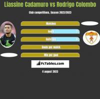 Liassine Cadamuro vs Rodrigo Colombo h2h player stats