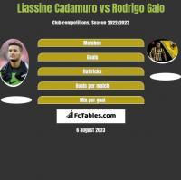 Liassine Cadamuro vs Rodrigo Galo h2h player stats