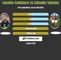Liassine Cadamuro vs Salvador Sanchez h2h player stats