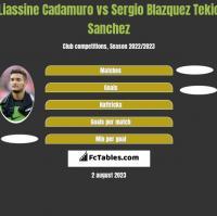Liassine Cadamuro vs Sergio Blazquez Tekio Sanchez h2h player stats