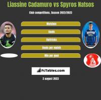 Liassine Cadamuro vs Spyros Natsos h2h player stats