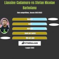 Liassine Cadamuro vs Stefan Nicolae Barboianu h2h player stats