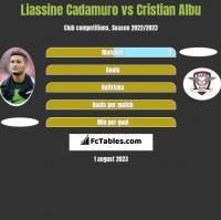 Liassine Cadamuro vs Cristian Albu h2h player stats