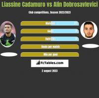 Liassine Cadamuro vs Alin Dobrosavlevici h2h player stats