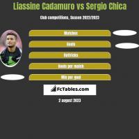 Liassine Cadamuro vs Sergio Chica h2h player stats