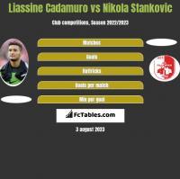 Liassine Cadamuro vs Nikola Stankovic h2h player stats