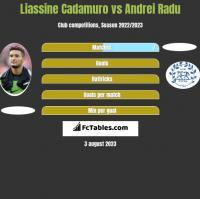 Liassine Cadamuro vs Andrei Radu h2h player stats