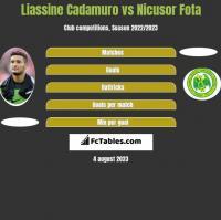 Liassine Cadamuro vs Nicusor Fota h2h player stats