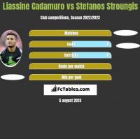 Liassine Cadamuro vs Stefanos Stroungis h2h player stats