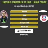 Liassine Cadamuro vs Dan Lucian Panait h2h player stats