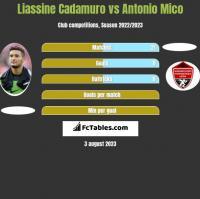 Liassine Cadamuro vs Antonio Mico h2h player stats