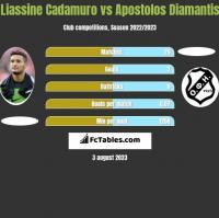 Liassine Cadamuro vs Apostolos Diamantis h2h player stats