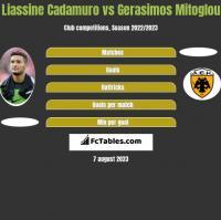 Liassine Cadamuro vs Gerasimos Mitoglou h2h player stats