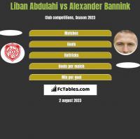 Liban Abdulahi vs Alexander Bannink h2h player stats