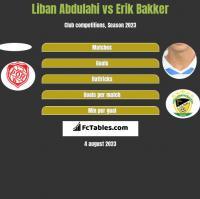 Liban Abdulahi vs Erik Bakker h2h player stats