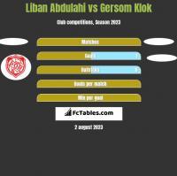 Liban Abdulahi vs Gersom Klok h2h player stats