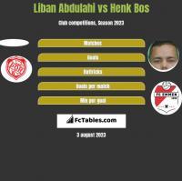 Liban Abdulahi vs Henk Bos h2h player stats