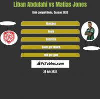 Liban Abdulahi vs Matias Jones h2h player stats