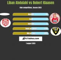 Liban Abdulahi vs Robert Klaasen h2h player stats