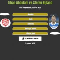 Liban Abdulahi vs Stefan Nijland h2h player stats