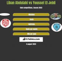 Liban Abdulahi vs Youssef El Jebli h2h player stats
