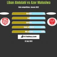 Liban Abdulahi vs Azor Matusiwa h2h player stats