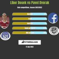 Libor Dosek vs Pavel Dvorak h2h player stats