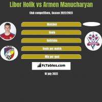 Libor Holik vs Armen Manucharyan h2h player stats