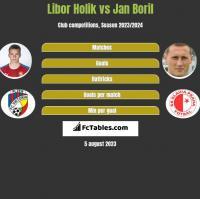 Libor Holik vs Jan Boril h2h player stats