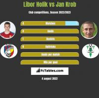 Libor Holik vs Jan Krob h2h player stats